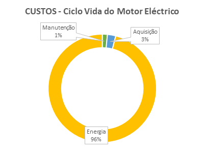 CUSTOS - Ciclo de vida dos Motores Elétricos